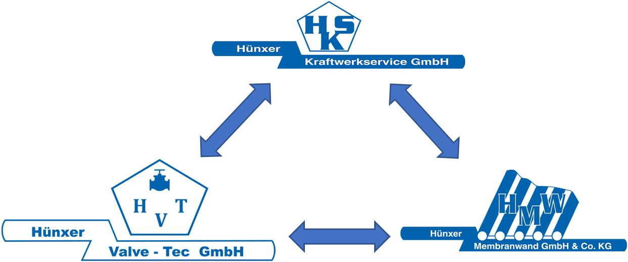 HKS Hünxer Kraftwerkservice - HMW Hünxer Membranwand - Hünxe ...